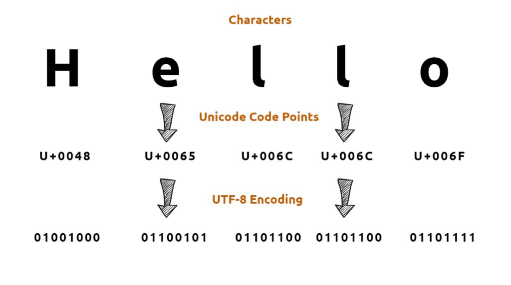 Unicode и наборы символов при локализации ПО