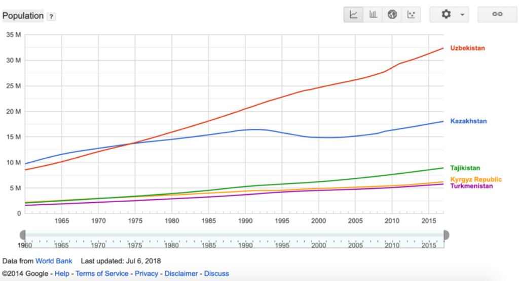 Население в регионах Средней Азии