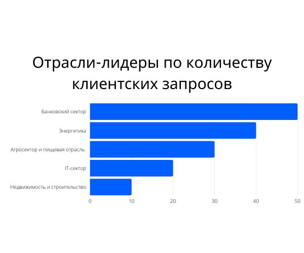 50 ведущих юридических фирм Украины 2020 года