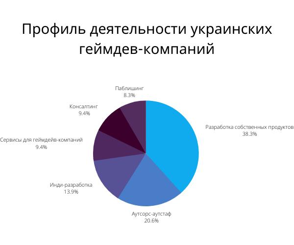 Большая часть украинских разработчиков сосредоточена в городах