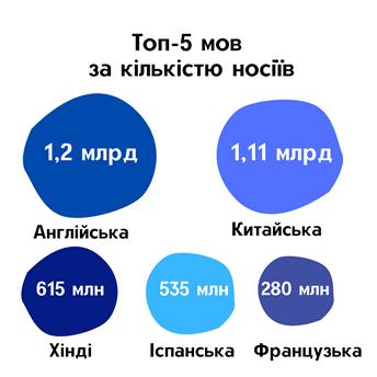 Топ 5 мов за кількістю носіїв