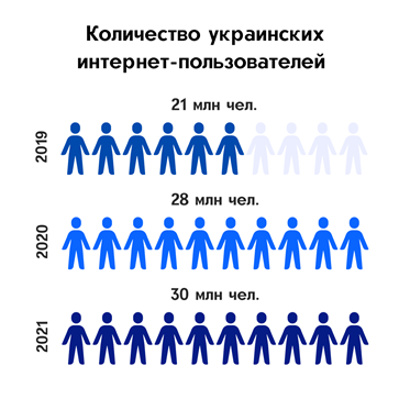 краиноязычная интернет-аудитория в стране насчитывает почти 16 млн человек