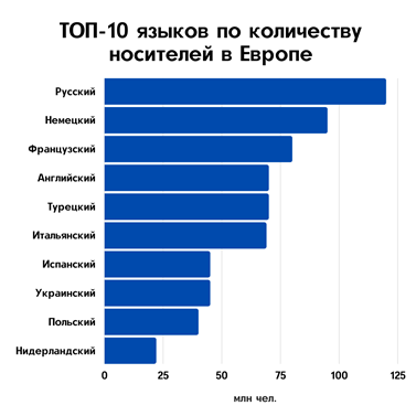 украинский язык находится на 8 месте в топе самых распространенных языков в Европе