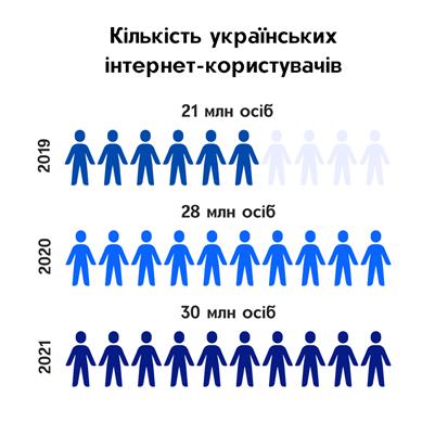 кількість інтернет-користувачів в Україні