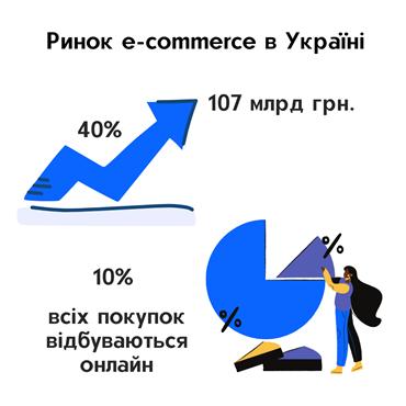 ринок e-commerce в Україні