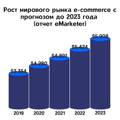 Рост мирового рынка e-commerce