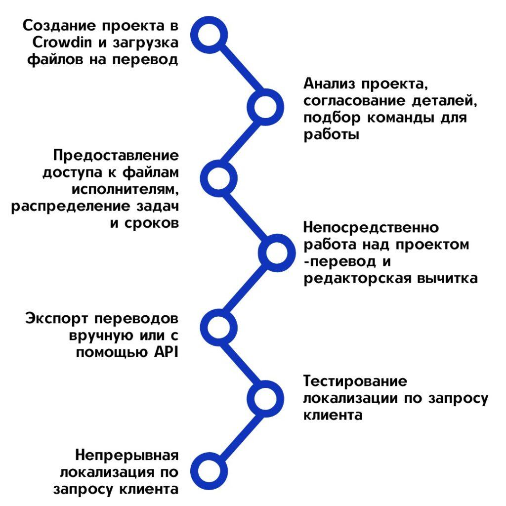 Как происходит процесс локализации с использованием платформы Crowdin