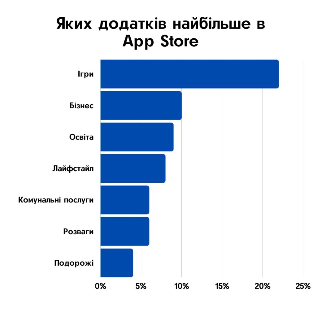 Найпопулярніші категорії додатків серед володарів iOS