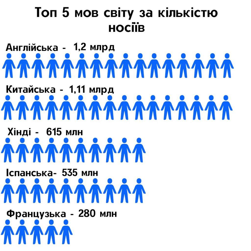 топ 5 мов світу
