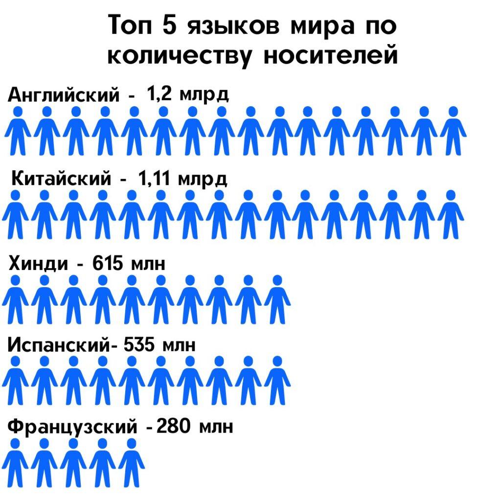 топ 5 языков мира
