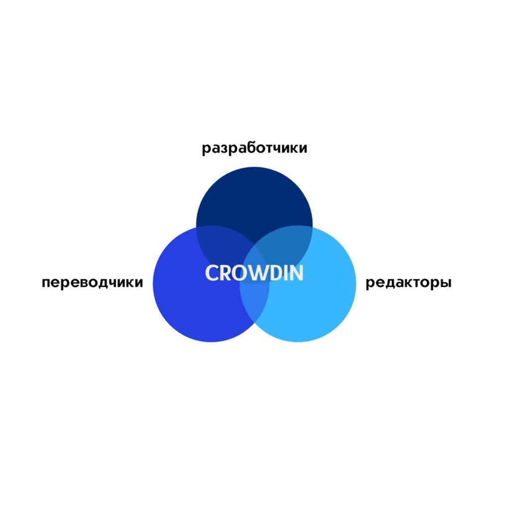 Crowdin — это что